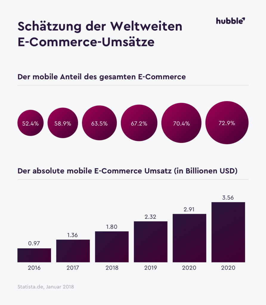 M-Commerce Statistik